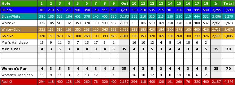 Scorecard for Creekside Golf Course